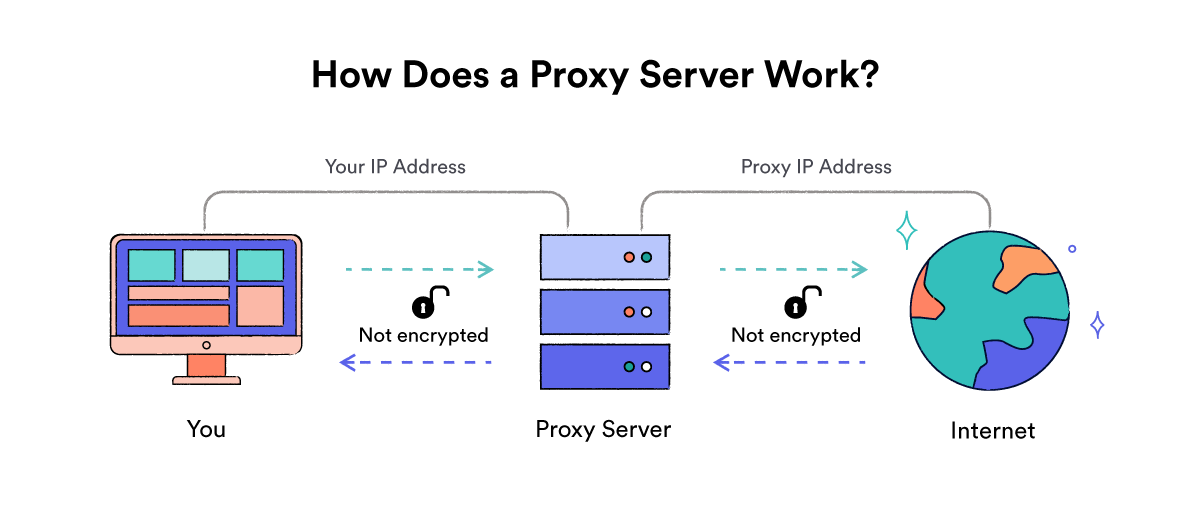 Diagram over hvordan en proxy-server fungerer