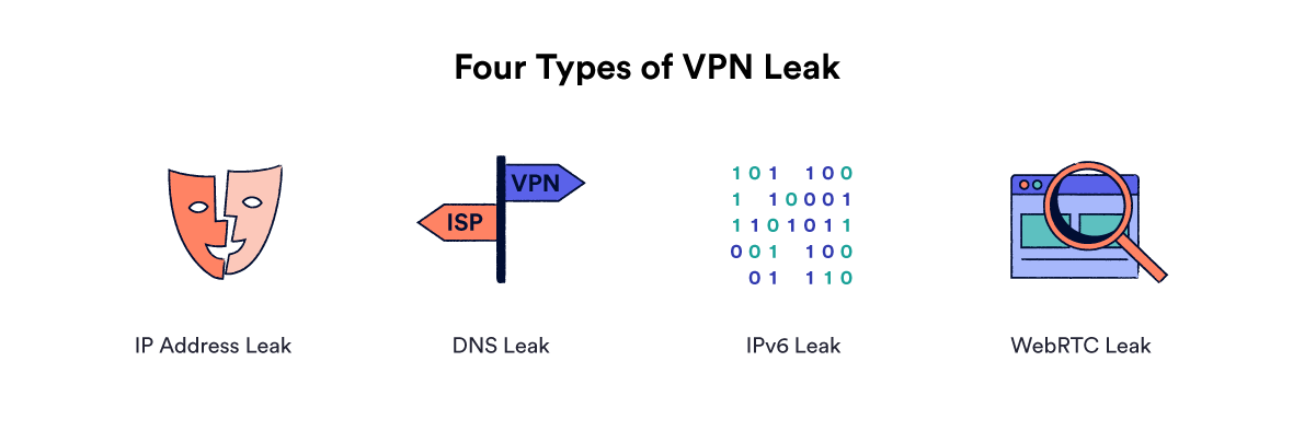 Illustration de quatre types de fuite VPN