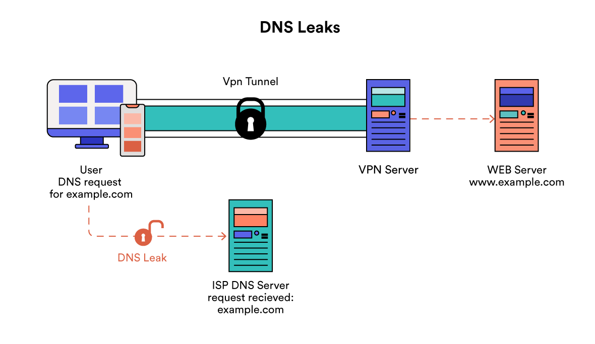 Diagram Kebocoran DNS