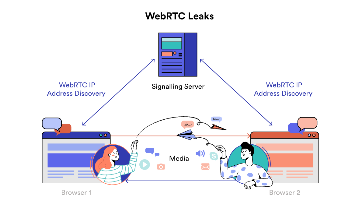 Diagram Kebocoran WebRTC
