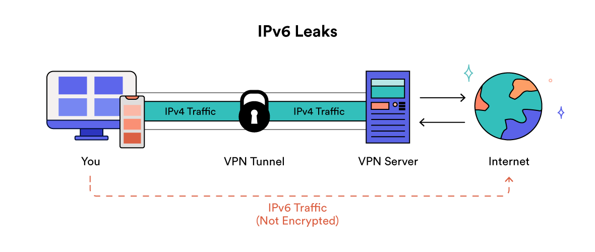 Diagram Kebocoran IPv6